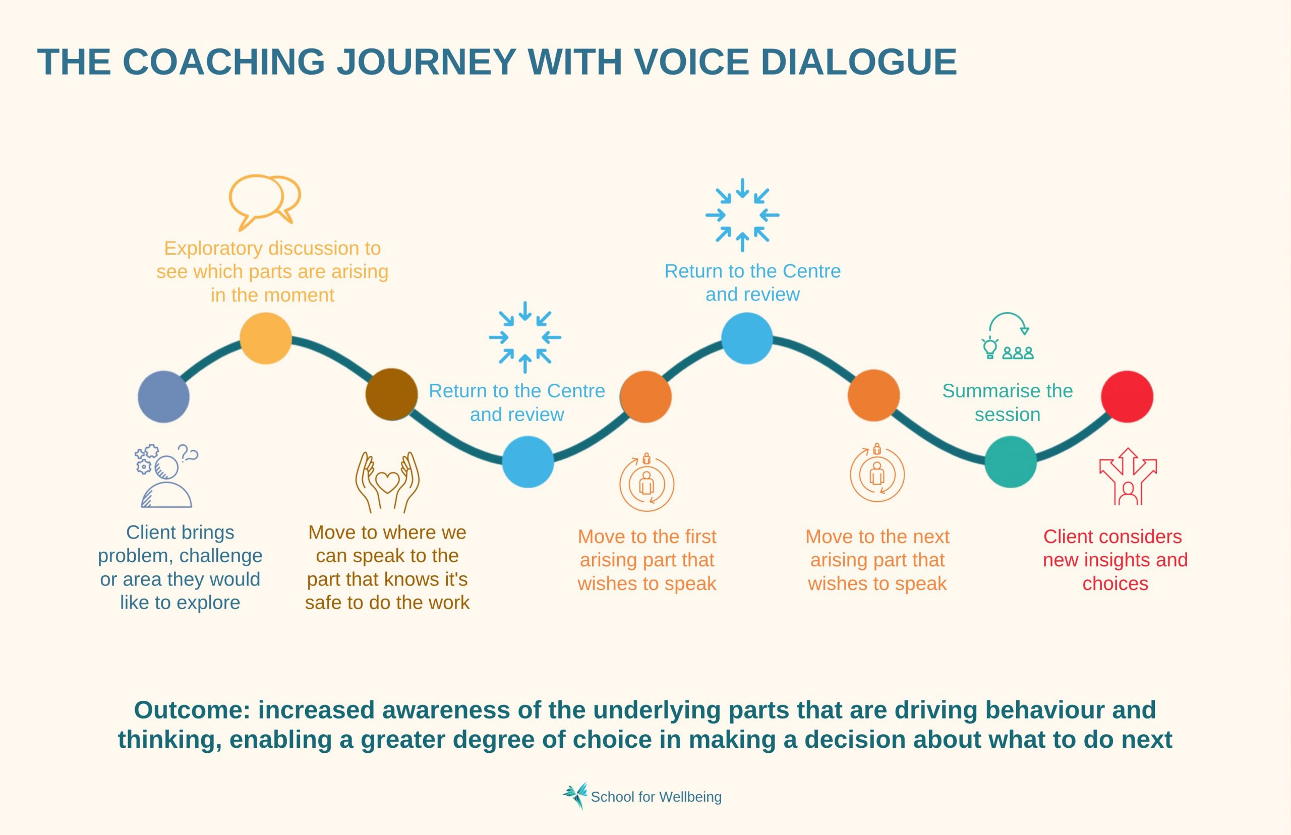The Coaching journey with voice dialogue